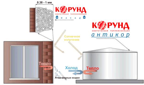 Труб отопления водоснабжения теплоизоляция и